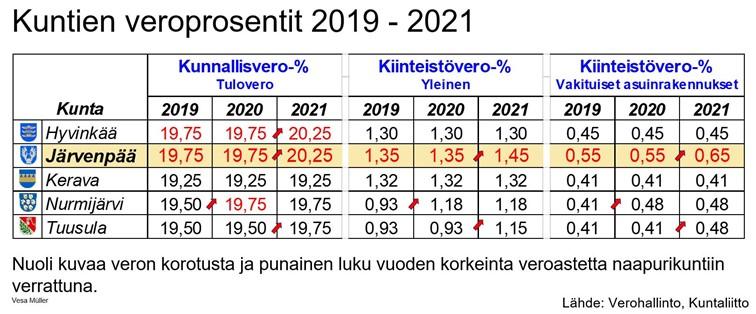 Kuntien veroprosentit vuosina 2019-2021, Hyvinkää, Järvenpää, Kerava ja nurmijärvi Tuusula